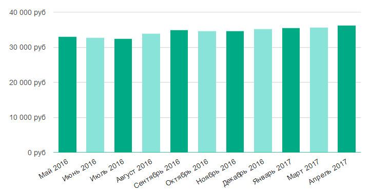 Смотреть свежие вакансии по яхроме работа в чехове свежие вакансии 2016 год